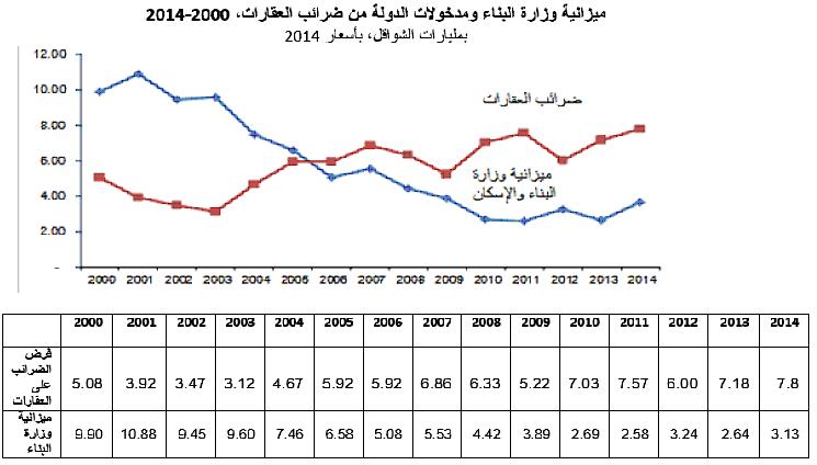 housing graf arabic