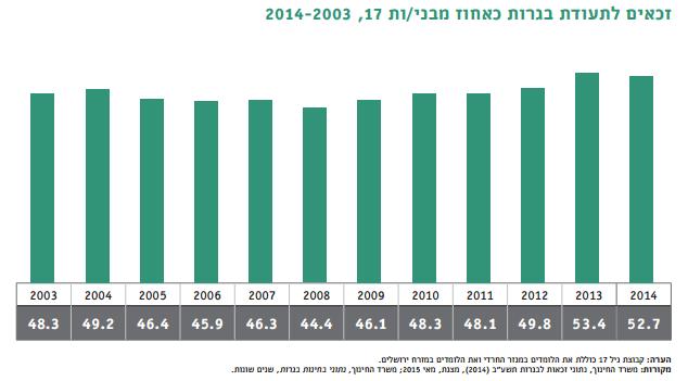 זכאים לתעודת בגרות כאחוז מבני/ות 17, 2014-2003. מקור: מרכז אדוה, תמונת מצב חברתית 2015