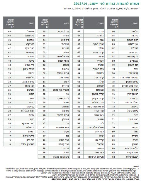 זכאות לתעודת בגרות לפי יישוב, 2013/14. מקור: מרכז אדוה, תמונת מצב חברתית 2015